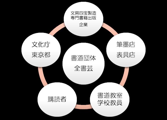 書道業界連携